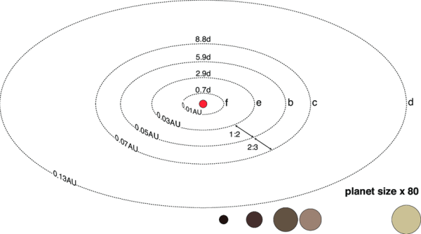 -Depiction of the Kepler-32 planetary system with the star ...