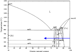 Temperature–position binary phase diagram of the Cu–Si
