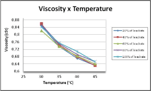 Graph of viscosity versus temperature Leachate | Download
