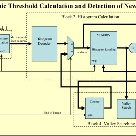 Block diagram of the modules of the design in VHDL of the