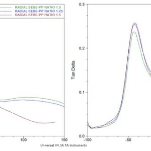 DMA thermogram for PP | Download Scientific Diagram