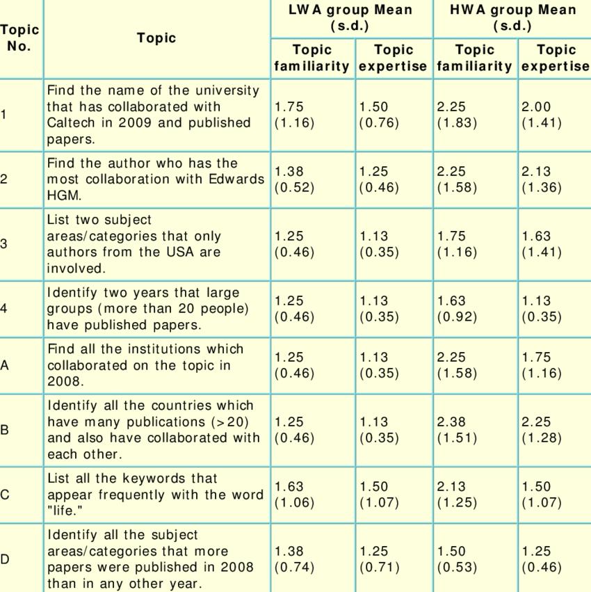 Examples Ordinal Survey Questions
