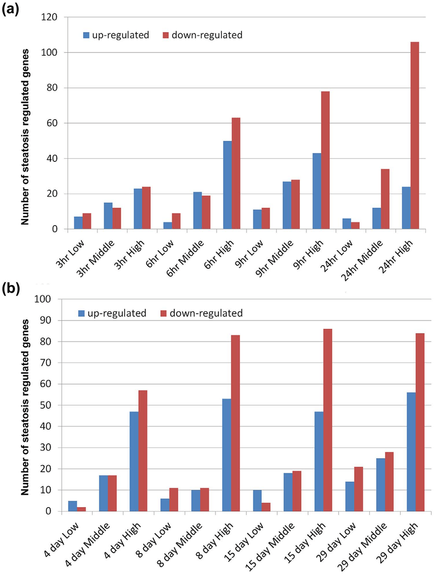 cumulative dis associated gene regulations after single and repeated download scientific diagram
