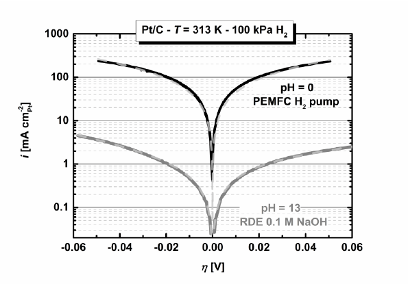 HORHER Tafel plot of the specific current densities