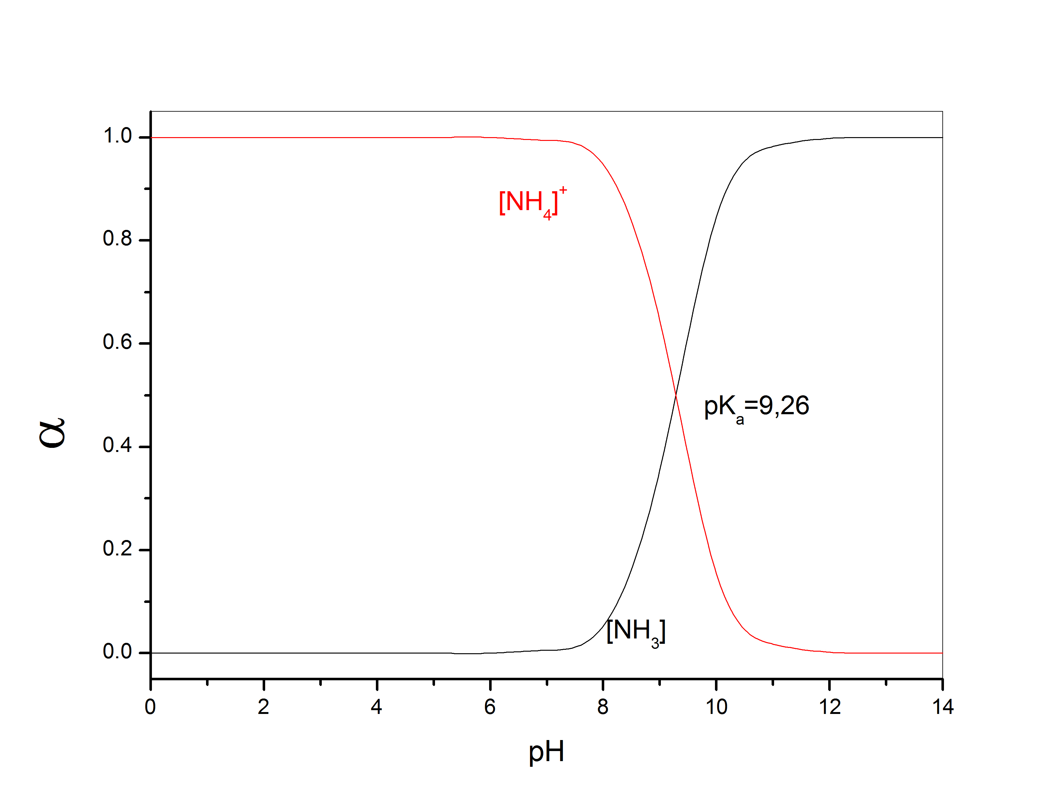 Write The Equation For Ionization Of Nh3 In Water