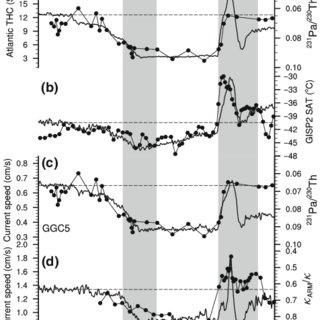 (PDF) Model–proxy comparison for overshoot phenomenon of ...