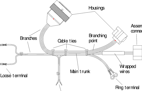 typical wiring harness terminology and components  download