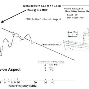 Example P av vs log r for a 20,000 ton Helicopter carrier  Note that | Download Scientific