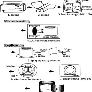 Kirkpatrick–Baez optics that corrects the astigmatism ...