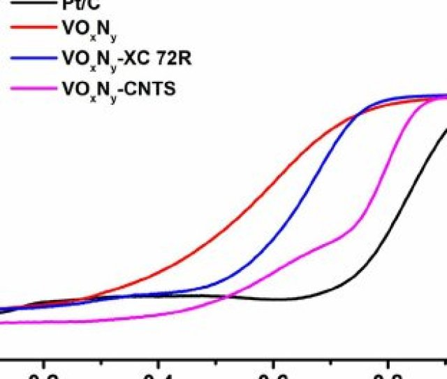 Orr Activities Of Different Vo X N Y Based Catalysts Compared With Pt C