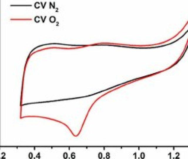 Cv Curves Of Vo X N Y A Vo X N Y