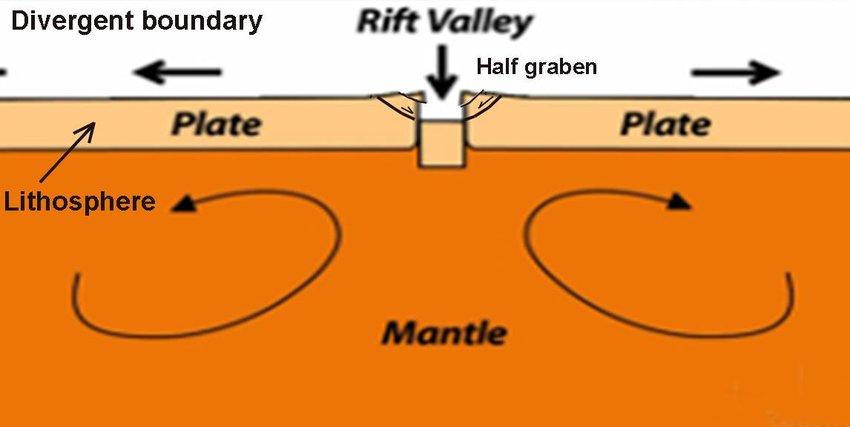 3) Rift basin or rift valley   Download Scientific Diagram