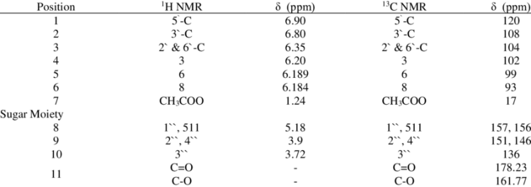 1 H-NMR (400 MHz, CDCl3) and 13 C-NMR (100 MHz, CDCl3 ...