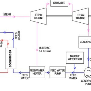 Schematic diagram of a Simple Gas Turbine Power plant