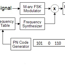 Model of FHSS Mary FSK system | Download Scientific Diagram