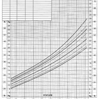 2000 CDC growth charts for the United States, BMI-for-age ...