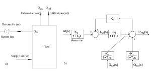 (a) Network schematic of a single duct VAV system and (b