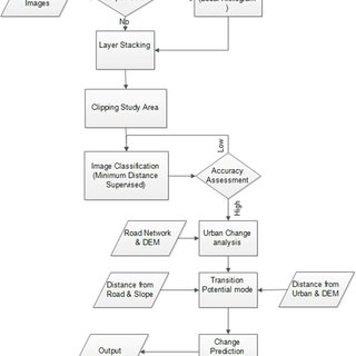 Figure 3 flow chart for the applied methodology