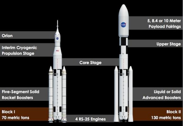 SLS evolution strategy from Block 1 to Block 2. | Download ...