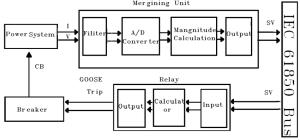 Block diagram of protection system using overcurrent relay   Download Scientific Diagram