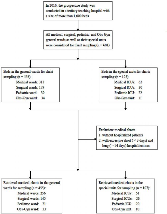 Patient Flow Sheet Template