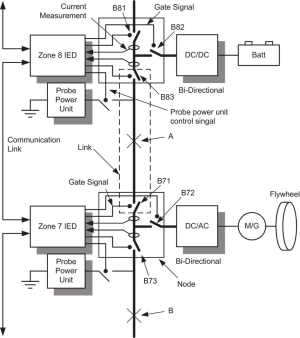 Detailed diagram of the proposed protection system Each IED controls   Download Scientific