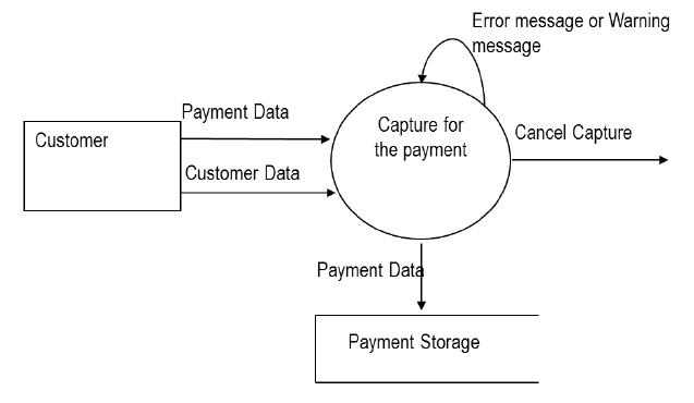 "Data Flow Diagram for the ""Sale Payment"" process"
