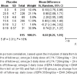 omega 6 polyunsaturated fatty acids