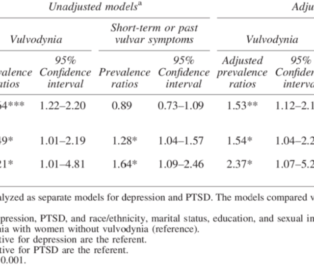Unadjusted And Adjusted Estimates Of Prevalence Ratios For Vulvodynia Status And Mental Health Conditions Depression
