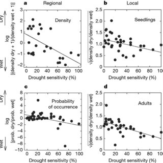 pdf drought sensitivity shapes species