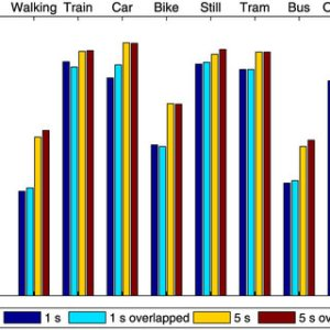 Average speed of different transportation modes | Download Scientific Diagram