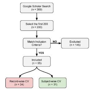 Flowchart diagram of the literature review procedure