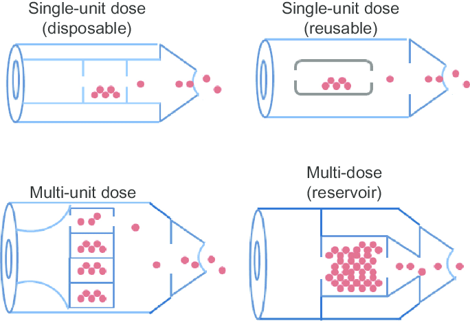 Dry Inhaler Diagram Powder