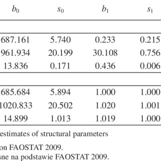Evaluations Of Parameters Of Linear And Exponential Trends