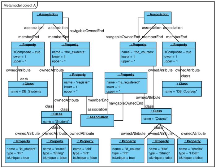 UML diagram types: Object diagram
