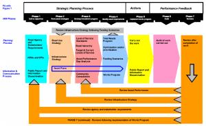 Overall road work asset management process flow diagram