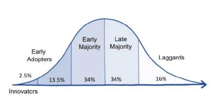 Image result for innovation curve
