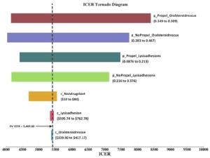 Incremental costeffectiveness ratio (ICER) tornado