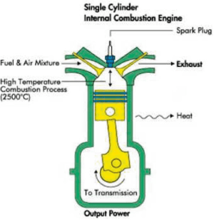 4 Diagram of internal bustion engine | Download