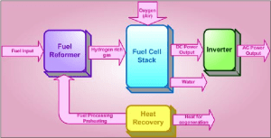 Block diagram of a fuel cell power system | Download