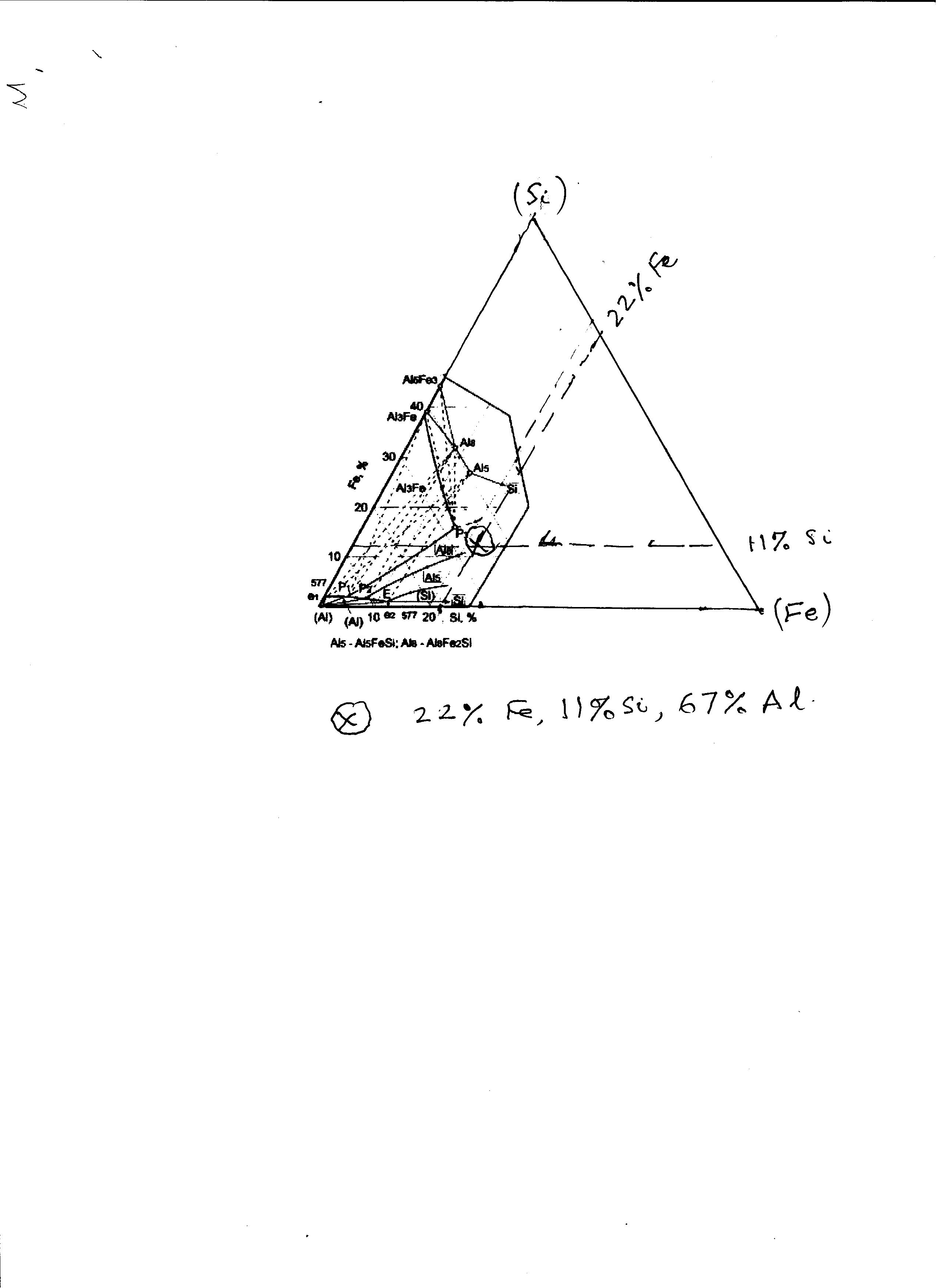 How To Use The Al Fe Si Phase Diagram