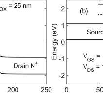 Energyband profiles of the HDB PNPN TFET at 1 nm below SiSiO2 | Download Scientific Diagram