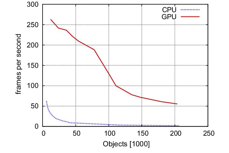 Gpu Frame Rate Comparison | Siteframes.co