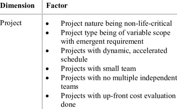 Success Factors for Agile Projects based on Chow and Cao ...