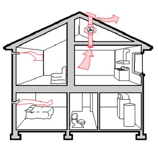 pdf review of residential ventilation