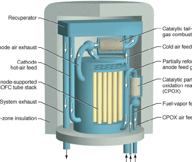 Illustration Of The Hot Zone In A Low Power Tube Stack Solid