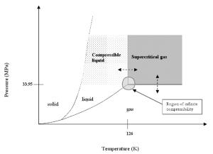 phase diagram of nitrogen | Diagram