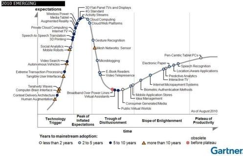 Hype Cycle of Emerging Technologies, 2010 (Gartner, 2010)