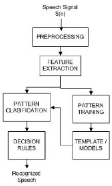 Block diagram for Speech Recognition   Download Scientific