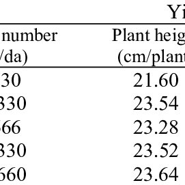 Effect of various nitrogen fertilizers on saffron yield ...